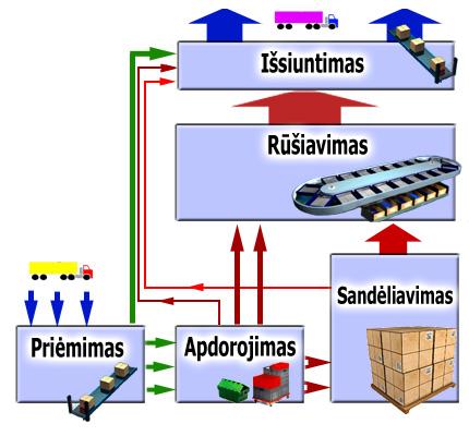 Системы управления складом