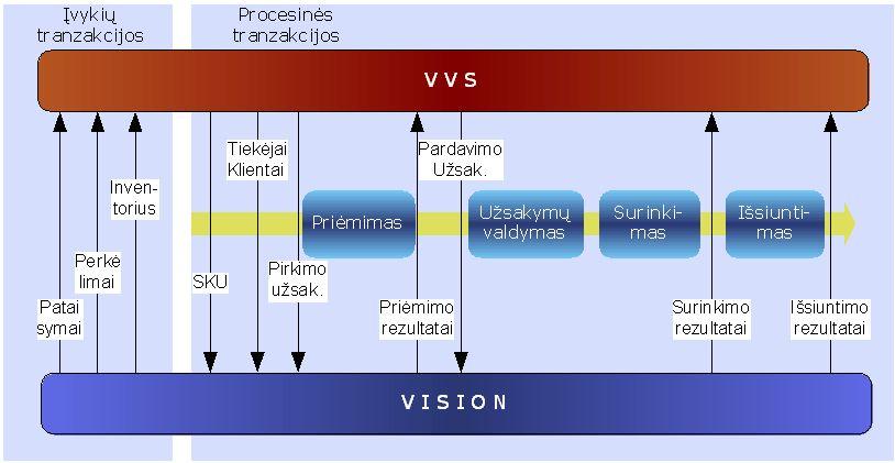Sistemu integracija